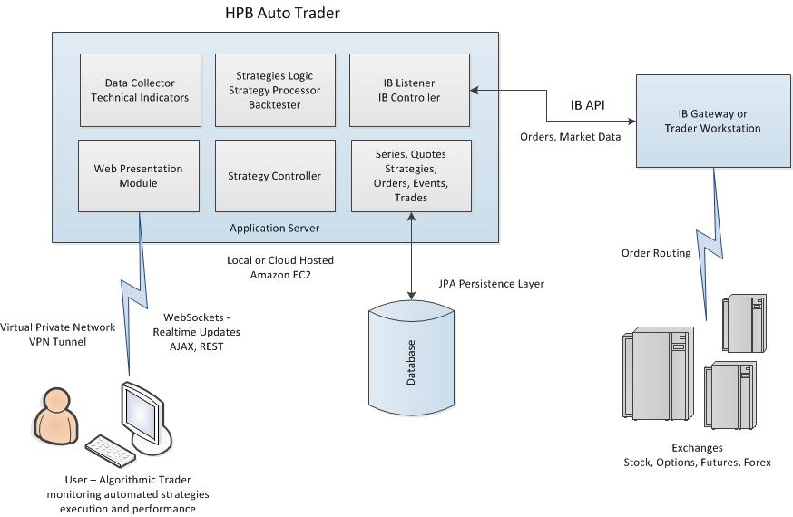 HPB Trader